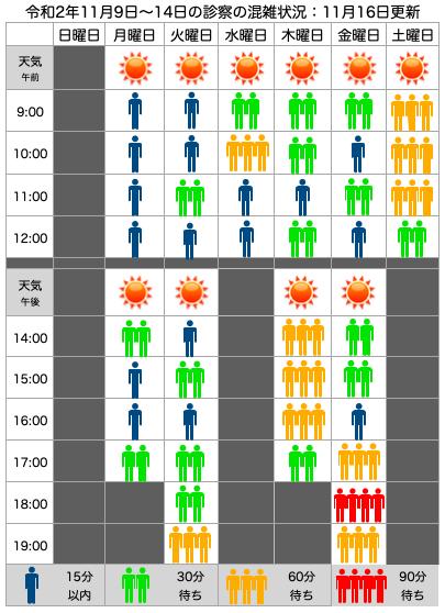 混雑状況:11月9日(月)〜14日(土)