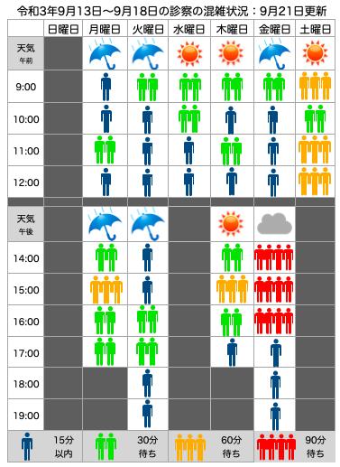 混雑状況:9月13日(月)〜18日(土)