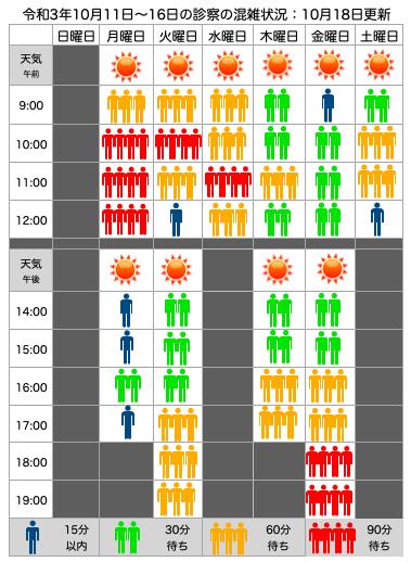 混雑状況:10月11日(月)〜16日(土)